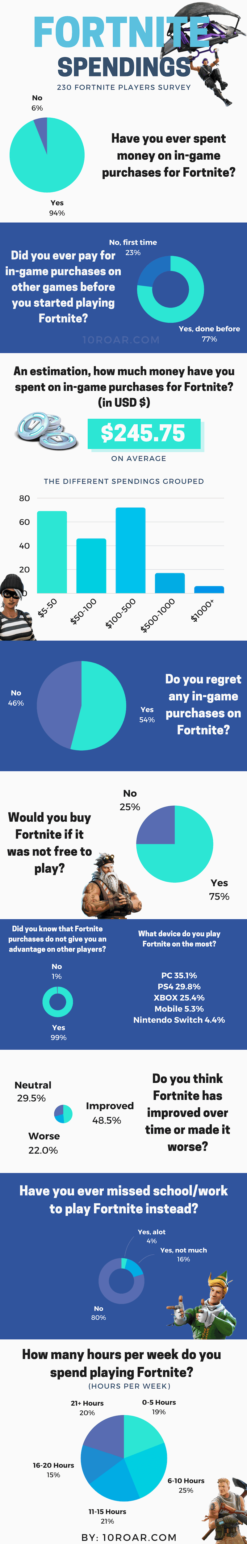 Fortnite Survey Infographic