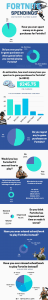 Fortnite Survey Statistics 2020 (Infographic) image